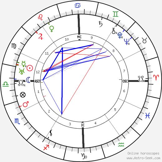 Max Perkins astro natal birth chart, Max Perkins horoscope, astrology