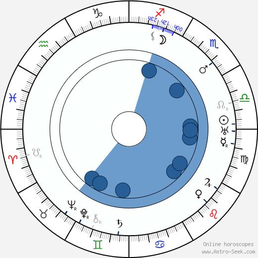 Victor Janson wikipedia, horoscope, astrology, instagram