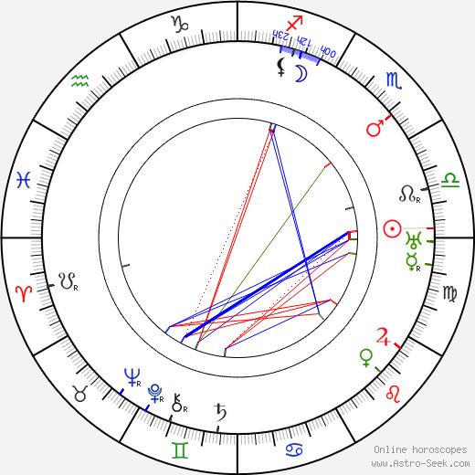 Victor Janson astro natal birth chart, Victor Janson horoscope, astrology