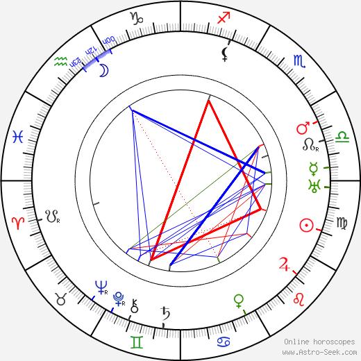 Willi Schaeffers tema natale, oroscopo, Willi Schaeffers oroscopi gratuiti, astrologia