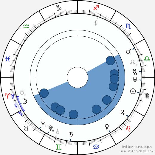 Zdenka Rydlová-Kvapilová wikipedia, horoscope, astrology, instagram
