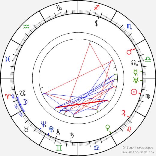 Zdenka Rydlová-Kvapilová tema natale, oroscopo, Zdenka Rydlová-Kvapilová oroscopi gratuiti, astrologia