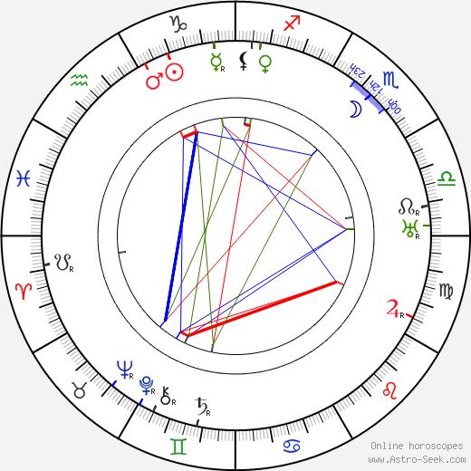 Antonín Rýdl tema natale, oroscopo, Antonín Rýdl oroscopi gratuiti, astrologia