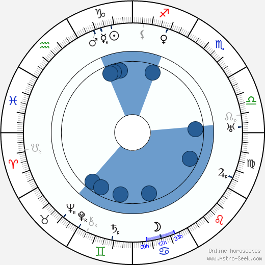 Béla Balogh wikipedia, horoscope, astrology, instagram