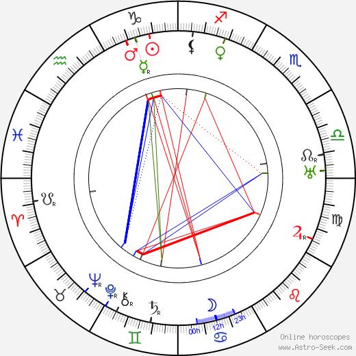 Béla Balogh tema natale, oroscopo, Béla Balogh oroscopi gratuiti, astrologia