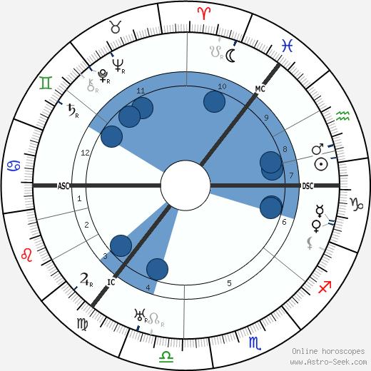 Duncan Grant wikipedia, horoscope, astrology, instagram
