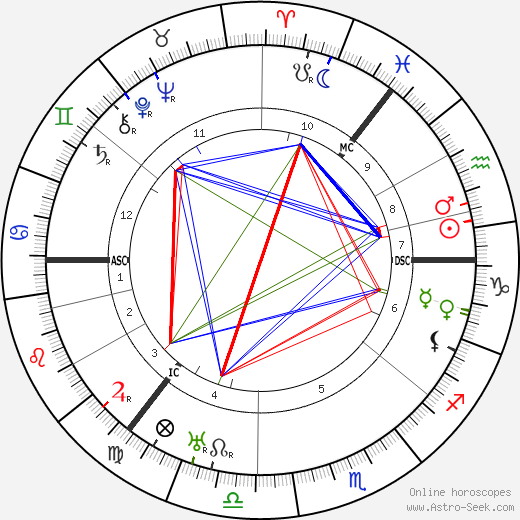 Duncan Grant tema natale, oroscopo, Duncan Grant oroscopi gratuiti, astrologia