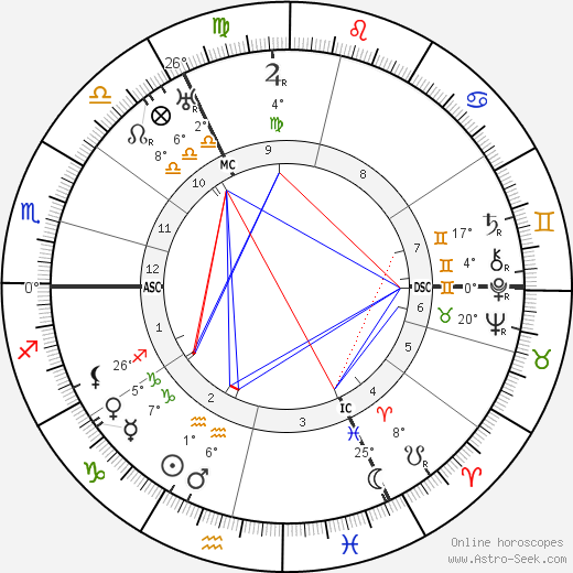Eduard Künneke birth chart, biography, wikipedia 2019, 2020