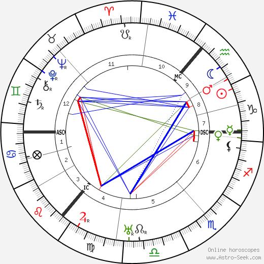 Emmy Hennings день рождения гороскоп, Emmy Hennings Натальная карта онлайн
