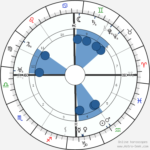 Jerome Kern wikipedia, horoscope, astrology, instagram