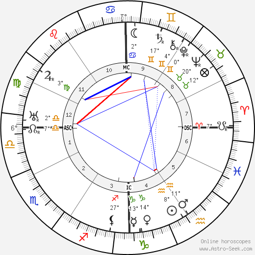 Jerome Kern birth chart, biography, wikipedia 2019, 2020