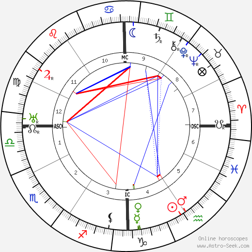 Jerome Kern birth chart, Jerome Kern astro natal horoscope, astrology