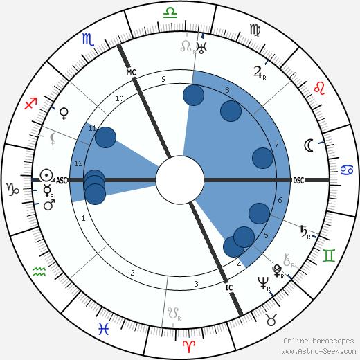 Michele Saponaro wikipedia, horoscope, astrology, instagram