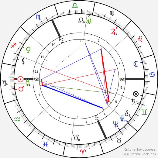 Michele Saponaro tema natale, oroscopo, Michele Saponaro oroscopi gratuiti, astrologia