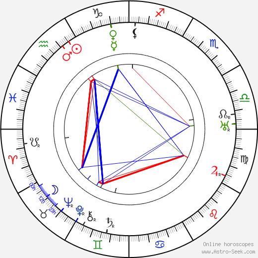 Robert Milton tema natale, oroscopo, Robert Milton oroscopi gratuiti, astrologia