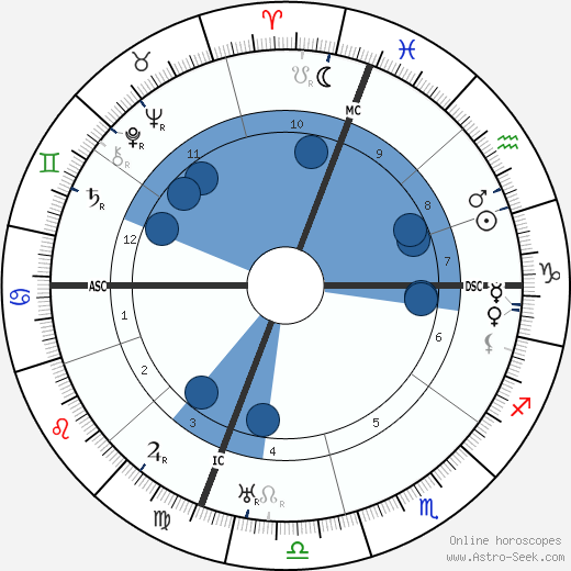 Umberto Nobile wikipedia, horoscope, astrology, instagram