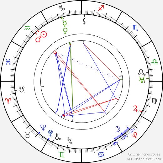 Valentin Šindler день рождения гороскоп, Valentin Šindler Натальная карта онлайн