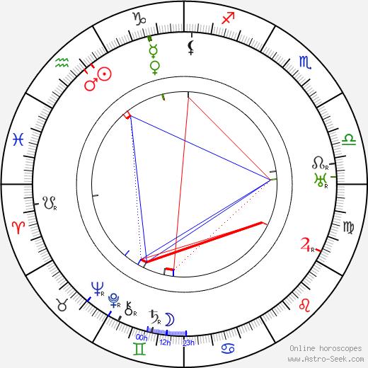 Vihtori Vesterinen birth chart, Vihtori Vesterinen astro natal horoscope, astrology