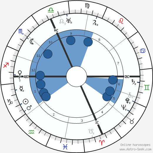 Walter Gifford wikipedia, horoscope, astrology, instagram