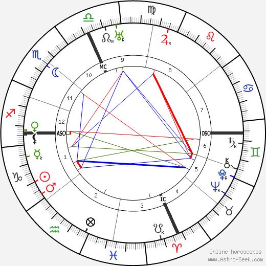 Walter Gifford день рождения гороскоп, Walter Gifford Натальная карта онлайн