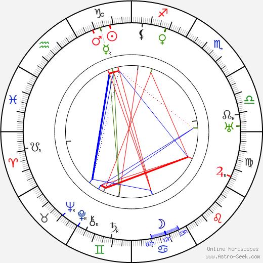 Winifred Greenwood birth chart, Winifred Greenwood astro natal horoscope, astrology