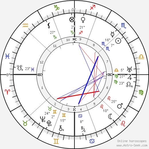 Ezra Pound birth chart, biography, wikipedia 2019, 2020
