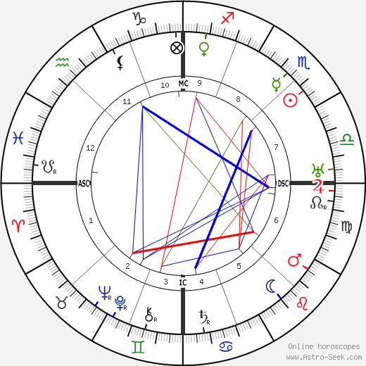 Ezra Pound birth chart, Ezra Pound astro natal horoscope, astrology