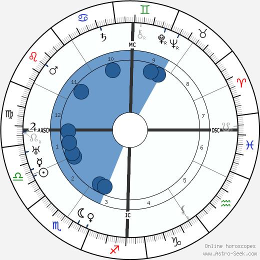 François Mauriac wikipedia, horoscope, astrology, instagram
