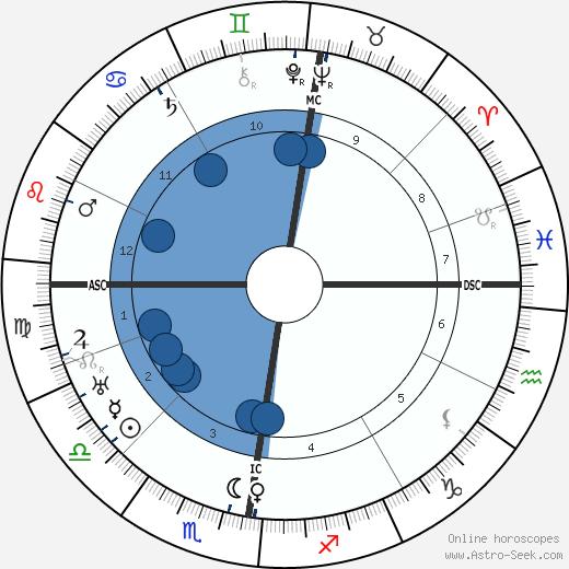 Franziska Lash wikipedia, horoscope, astrology, instagram