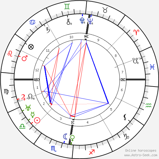 Franziska Lash день рождения гороскоп, Franziska Lash Натальная карта онлайн