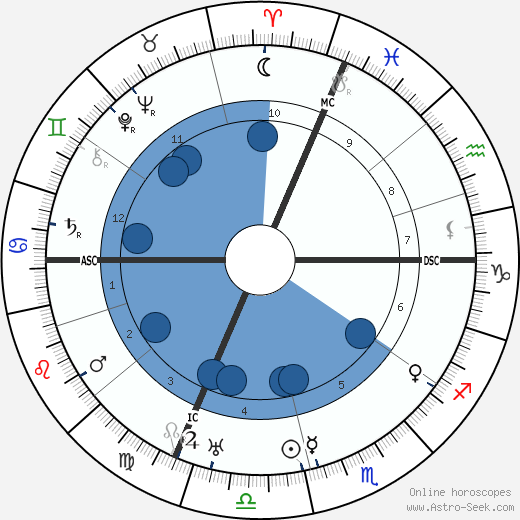 Giovanni Martinelli horoscope, astrology, sign, zodiac, date of birth, instagram