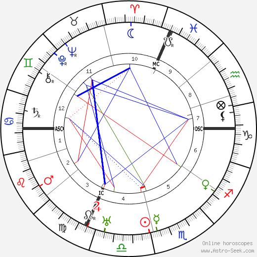 Джованни Мартинелли Giovanni Martinelli день рождения гороскоп, Giovanni Martinelli Натальная карта онлайн
