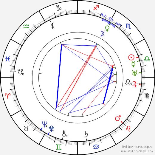 James D. Ruffin день рождения гороскоп, James D. Ruffin Натальная карта онлайн