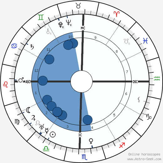 M. N. Tantri wikipedia, horoscope, astrology, instagram