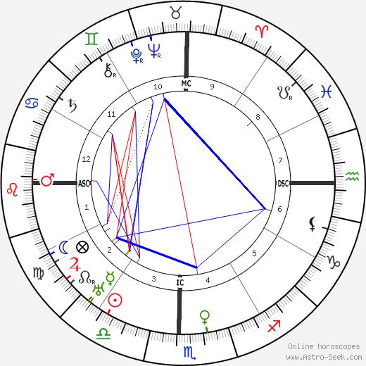 M. N. Tantri birth chart, M. N. Tantri astro natal horoscope, astrology