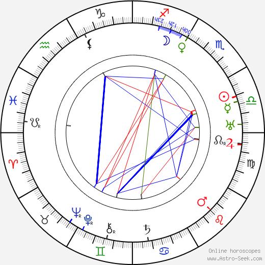 Marie Blažková astro natal birth chart, Marie Blažková horoscope, astrology