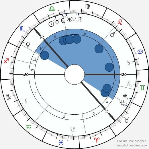 Niels Bohr wikipedia, horoscope, astrology, instagram
