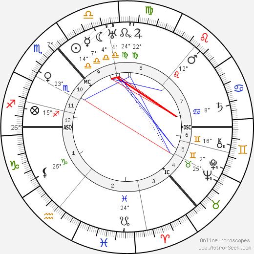 Niels Bohr birth chart, biography, wikipedia 2018, 2019