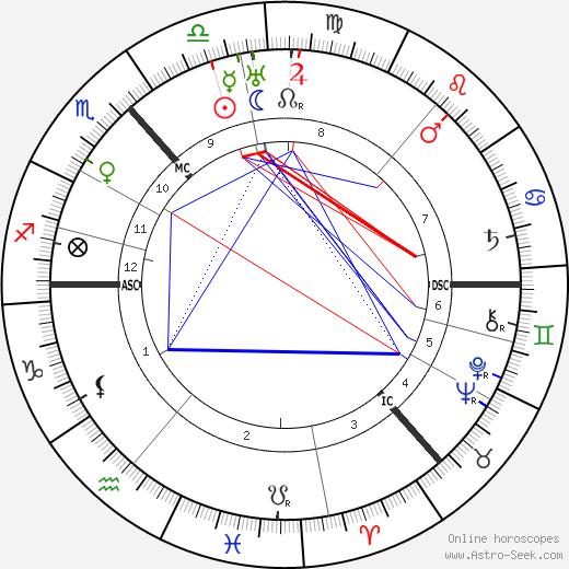 Niels Bohr astro natal birth chart, Niels Bohr horoscope, astrology