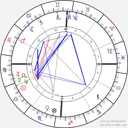 Ruth Bryan Owen tema natale, oroscopo, Ruth Bryan Owen oroscopi gratuiti, astrologia