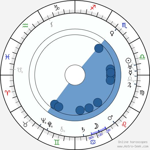 Sidney Easton wikipedia, horoscope, astrology, instagram