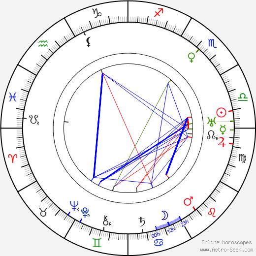 Sidney Easton день рождения гороскоп, Sidney Easton Натальная карта онлайн