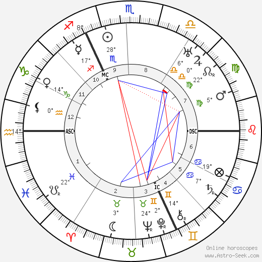 Albert Kesselring birth chart, biography, wikipedia 2019, 2020