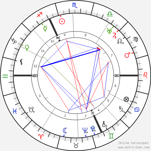 Albert Kesselring astro natal birth chart, Albert Kesselring horoscope, astrology