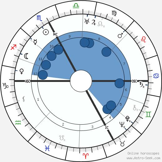 Aureliano Pertile wikipedia, horoscope, astrology, instagram