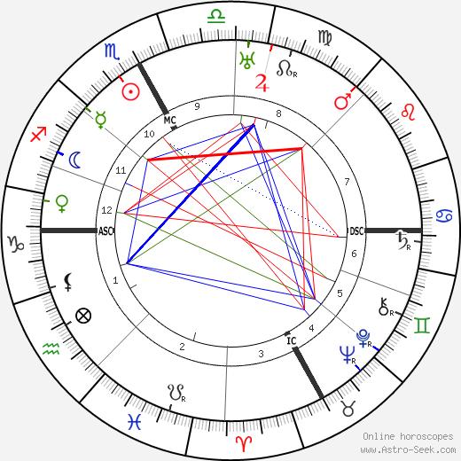 Аурелиано Пертиле Aureliano Pertile день рождения гороскоп, Aureliano Pertile Натальная карта онлайн