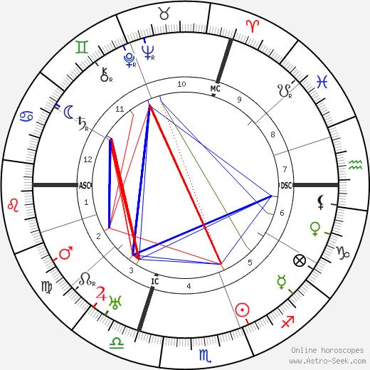Christian Wirth tema natale, oroscopo, Christian Wirth oroscopi gratuiti, astrologia