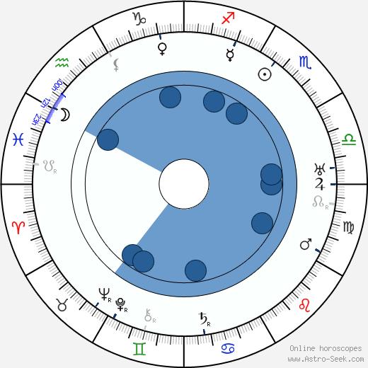E. H. Allen wikipedia, horoscope, astrology, instagram