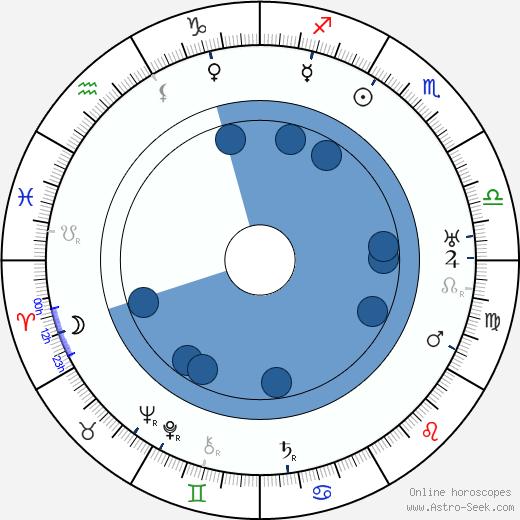 Erskine Sanford wikipedia, horoscope, astrology, instagram