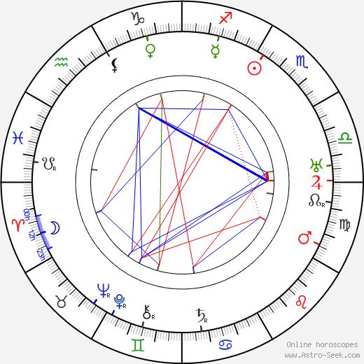 Эрскин Сэнфорд Erskine Sanford день рождения гороскоп, Erskine Sanford Натальная карта онлайн